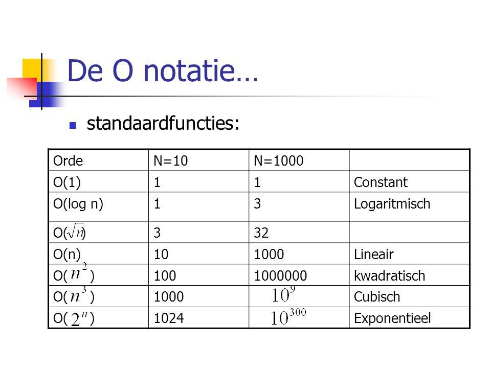 De O notatie… standaardfuncties: OrdeN=10N=1000 O(1)11Constant O(log n)13Logaritmisch O( )332 O(n)101000Lineair O( )1001000000kwadratisch O( )1000Cubisch O( )1024Exponentieel