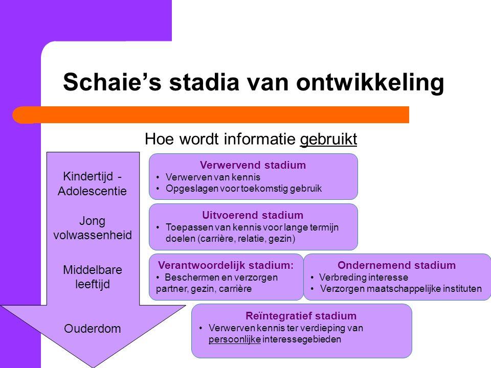 Schaie's stadia van ontwikkeling Hoe wordt informatie gebruikt Kindertijd - Adolescentie Jong volwassenheid Middelbare leeftijd Ouderdom Verwervend st