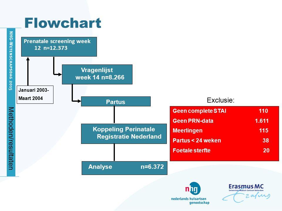 Flowchart Prenatale screening week 12 n=12.373 Vragenlijst week 14 n=8.266 Partus Koppeling Perinatale Registratie Nederland Analyse n=6.372 Geen comp
