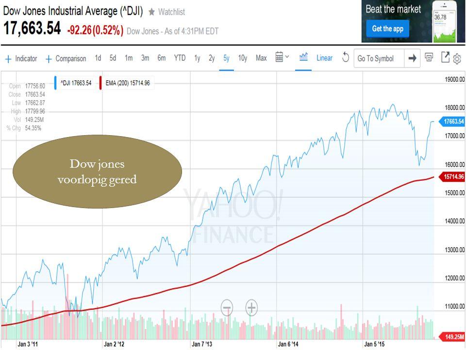 04/01/2016 15 Dow jones voorlopig gered