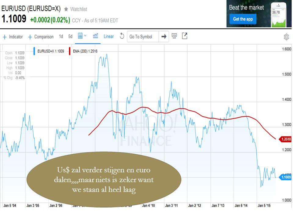 04/01/2016 18 Us$ zal verder stijgen en euro dalen,,,,maar niets is zeker want we staan al heel laag