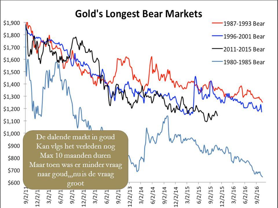 04/01/2016 5 De dalende markt in goud Kan vlgs het verleden nog Max 10 maanden duren Maar toen was er minder vraag naar goud,,,nu is de vraag groot