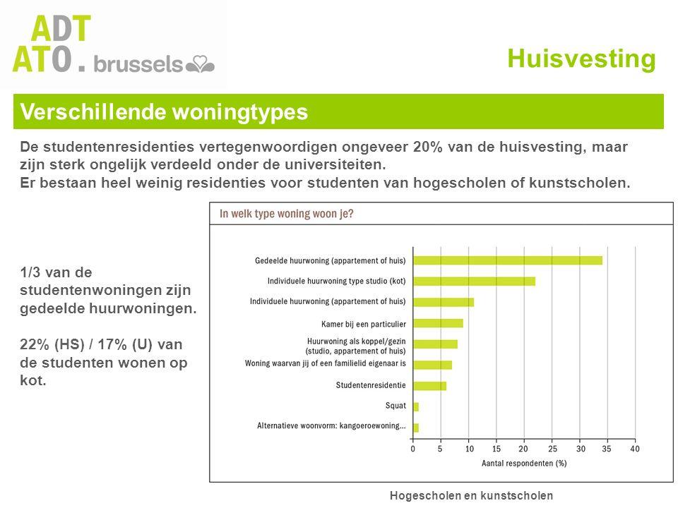Verschillende woningtypes 1/3 van de studentenwoningen zijn gedeelde huurwoningen. 22% (HS) / 17% (U) van de studenten wonen op kot. Huisvesting De st