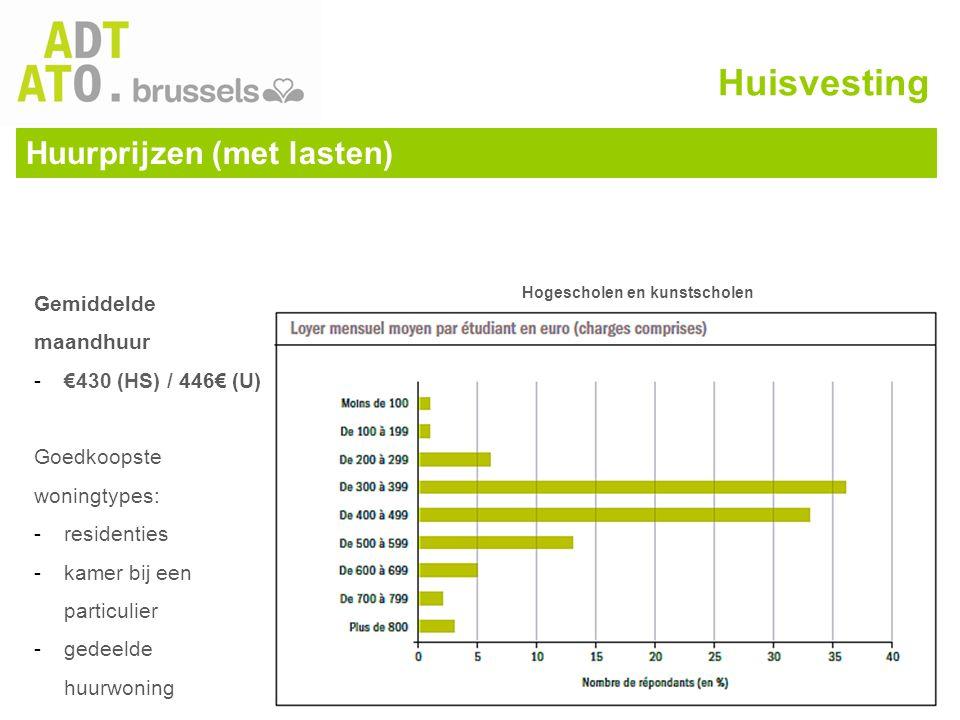 Huurprijzen (met lasten) Huisvesting Gemiddelde maandhuur -€430 (HS) / 446€ (U) Goedkoopste woningtypes: -residenties -kamer bij een particulier -gede