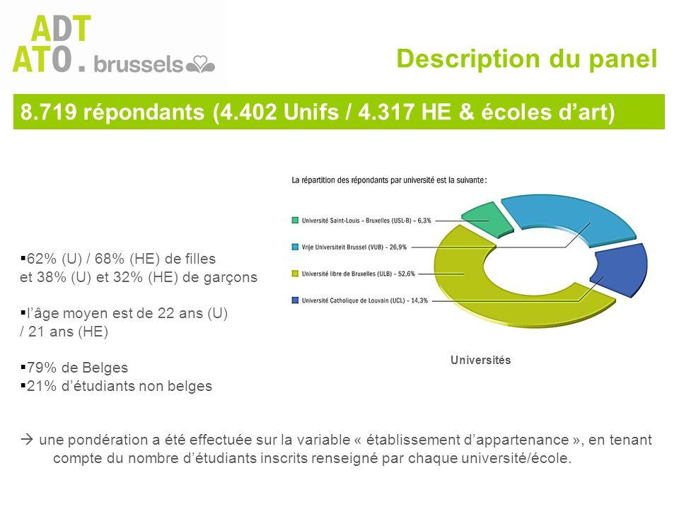 8.719 répondants (4.402 Unifs / 4.317 HE & écoles d'art)  62% (U) / 68% (HE) de filles et 38% (U) et 32% (HE) de garçons  l'âge moyen est de 22 ans
