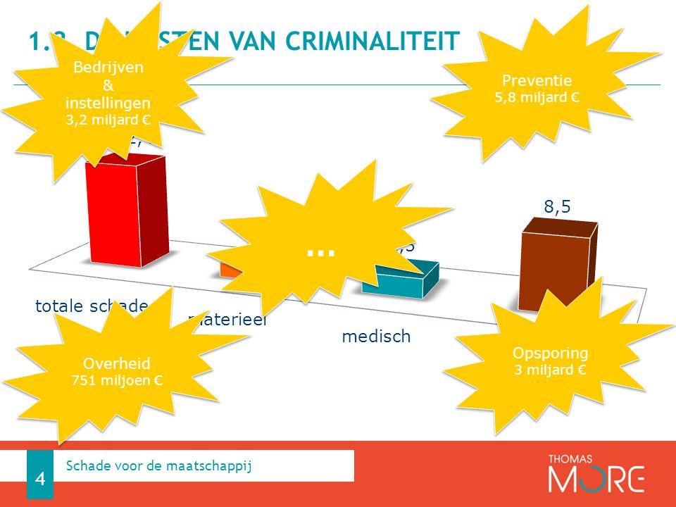 1.2. DE KOSTEN VAN CRIMINALITEIT 4 Schade voor de maatschappij Bedrijven & instellingen 3,2 miljard € Bedrijven & instellingen 3,2 miljard € Overheid