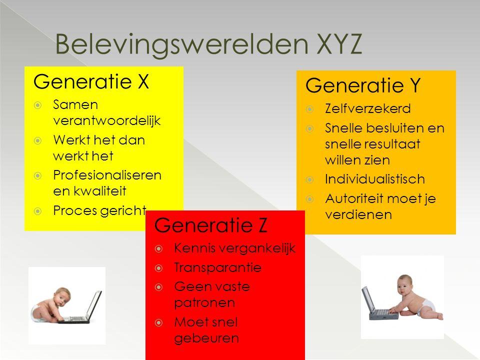 Belevingswerelden XYZ Generatie Y  Zelfverzekerd  Snelle besluiten en snelle resultaat willen zien  Individualistisch  Autoriteit moet je verdiene