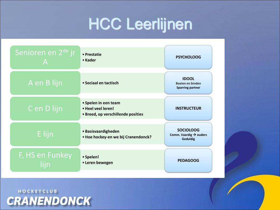 HCC Leerlijnen