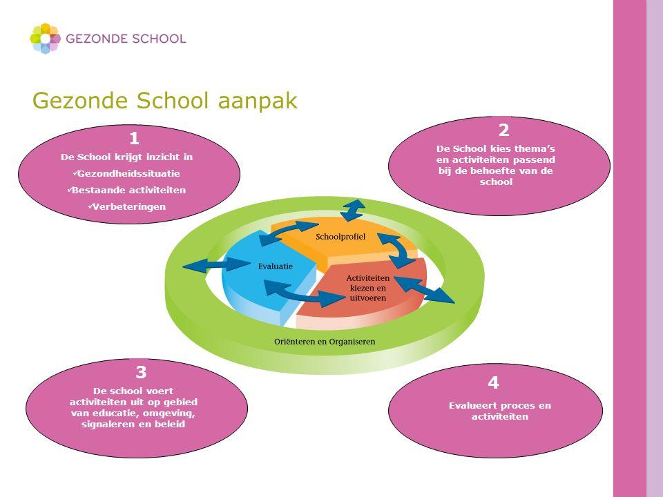 Gezonde School aanpak De School krijgt inzicht in Gezondheidssituatie Bestaande activiteiten Verbeteringen 1 2 Evalueert proces en activiteiten 4 De School kies thema's en activiteiten passend bij de behoefte van de school 2 De school voert activiteiten uit op gebied van educatie, omgeving, signaleren en beleid 3