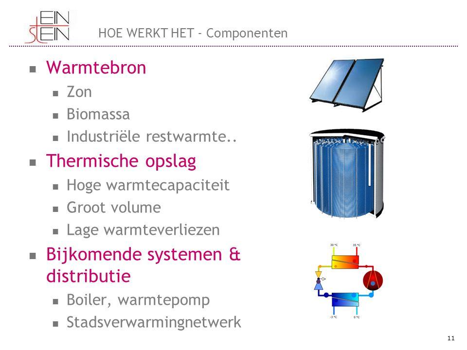 HOE WERKT HET - Componenten Warmtebron Zon Biomassa Industriële restwarmte.. Thermische opslag Hoge warmtecapaciteit Groot volume Lage warmteverliezen