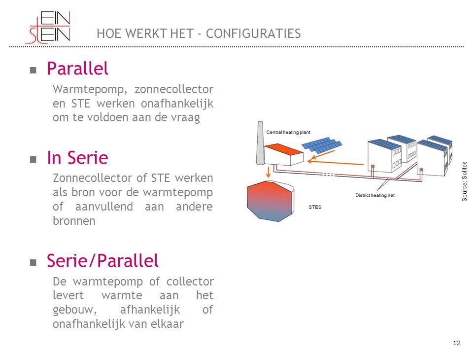 Parallel Warmtepomp, zonnecollector en STE werken onafhankelijk om te voldoen aan de vraag In Serie Zonnecollector of STE werken als bron voor de warm