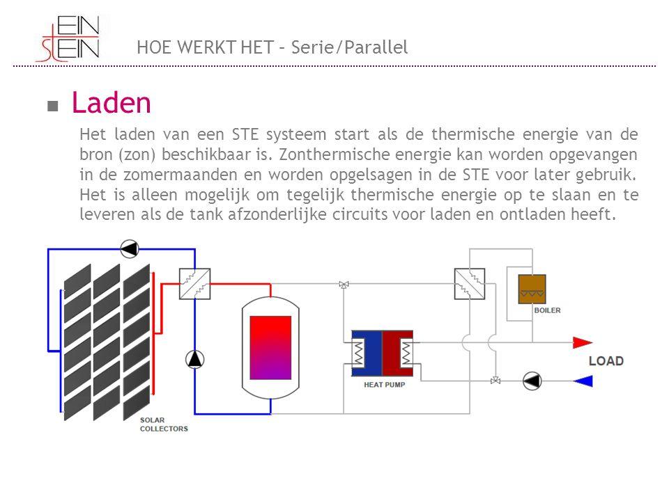 Laden Het laden van een STE systeem start als de thermische energie van de bron (zon) beschikbaar is. Zonthermische energie kan worden opgevangen in d