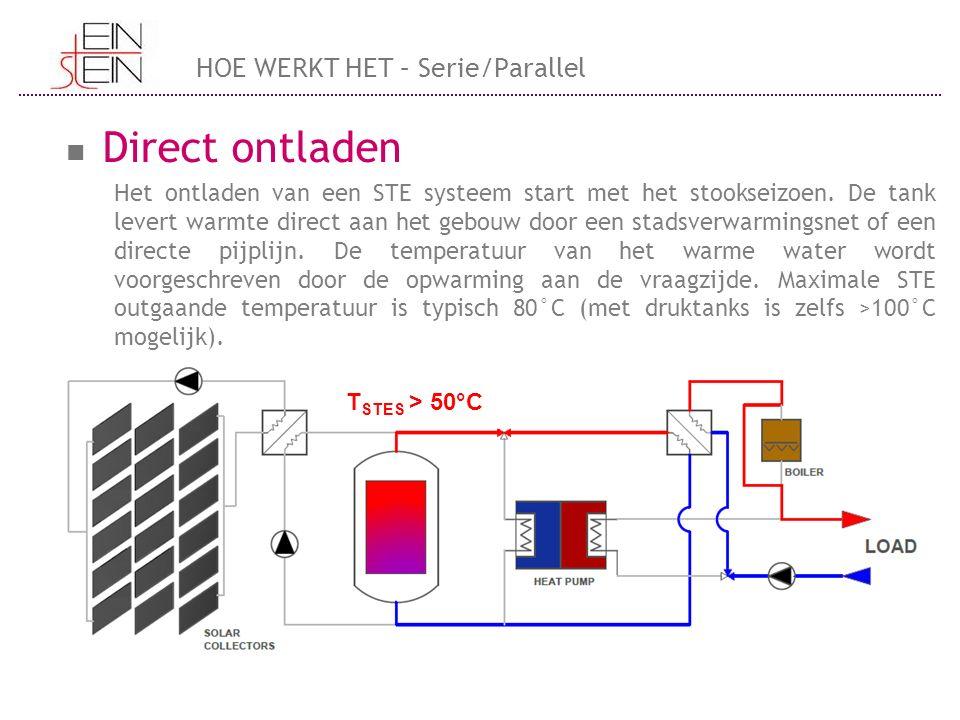 Direct ontladen Het ontladen van een STE systeem start met het stookseizoen.