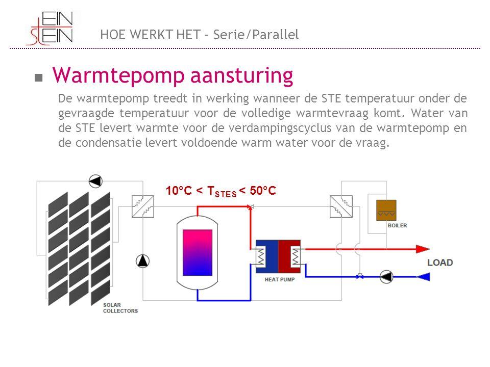 Warmtepomp aansturing De warmtepomp treedt in werking wanneer de STE temperatuur onder de gevraagde temperatuur voor de volledige warmtevraag komt. Wa