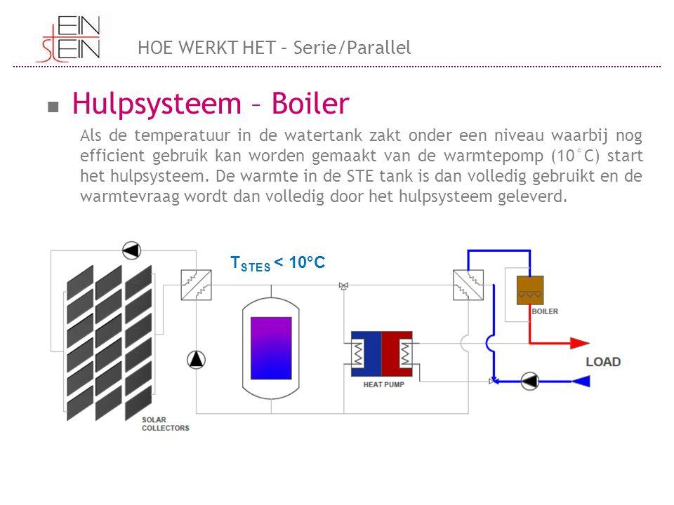 Hulpsysteem – Boiler Als de temperatuur in de watertank zakt onder een niveau waarbij nog efficient gebruik kan worden gemaakt van de warmtepomp (10°C) start het hulpsysteem.