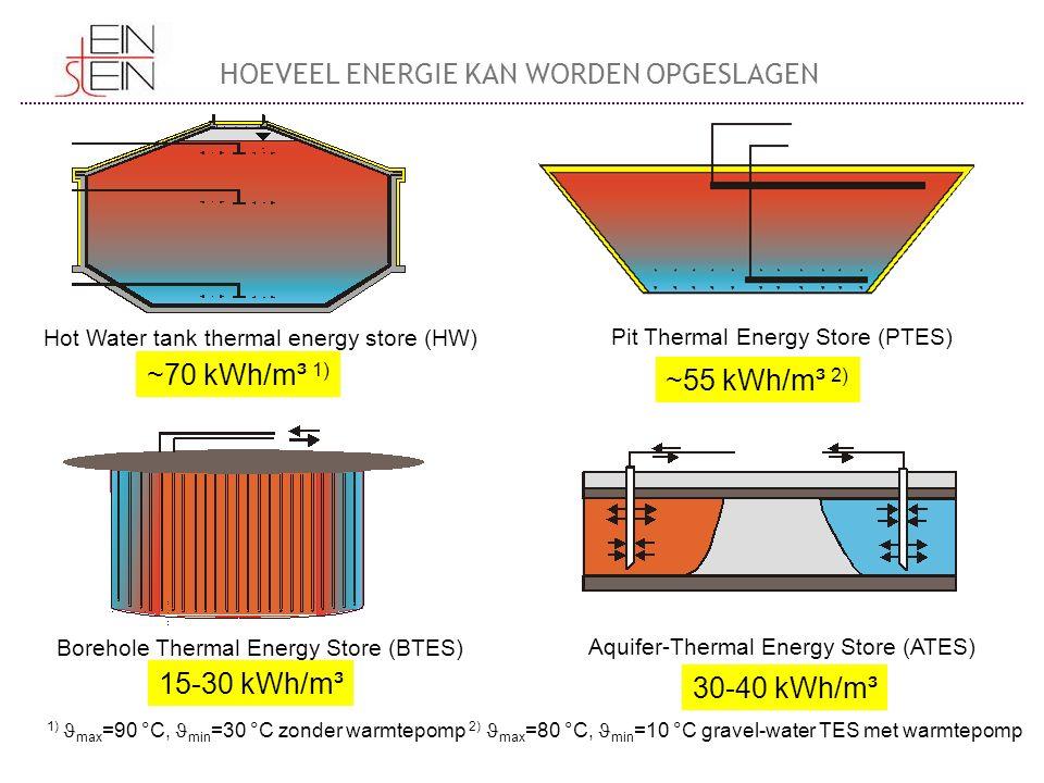 Hot Water tank thermal energy store (HW) Pit Thermal Energy Store (PTES) Borehole Thermal Energy Store (BTES) Aquifer-Thermal Energy Store (ATES) ~70 kWh/m³ 1) ~55 kWh/m³ 2) 15-30 kWh/m³ 30-40 kWh/m³ 1) max =90 °C, min =30 °C zonder warmtepomp 2) max =80 °C, min =10 °C gravel-water TES met warmtepomp HOEVEEL ENERGIE KAN WORDEN OPGESLAGEN