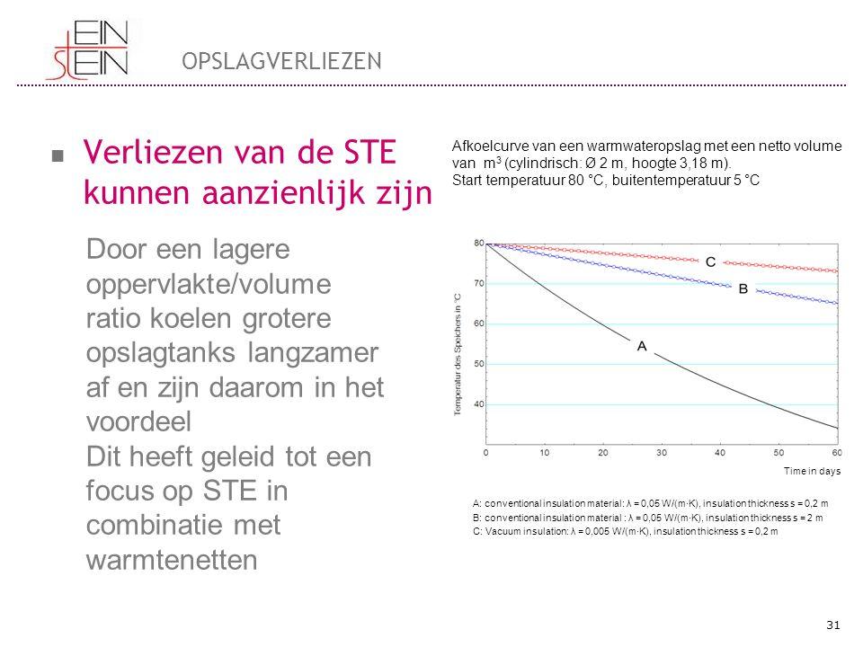 OPSLAGVERLIEZEN Verliezen van de STE kunnen aanzienlijk zijn 31 A: conventional insulation material: λ = 0,05 W/(m·K), insulation thickness s = 0,2 m