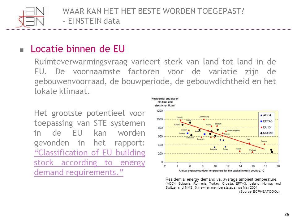 WAAR KAN HET HET BESTE WORDEN TOEGEPAST? – EINSTEIN data Locatie binnen de EU Ruimteverwarmingsvraag varieert sterk van land tot land in de EU. De voo