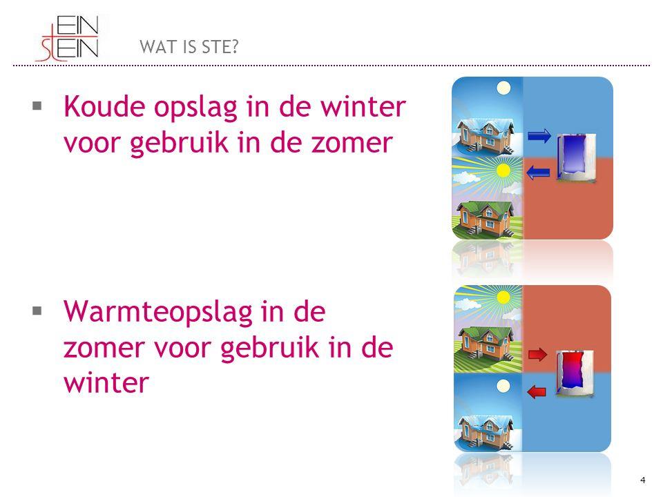  Koude opslag in de winter voor gebruik in de zomer  Warmteopslag in de zomer voor gebruik in de winter 4 WAT IS STE?