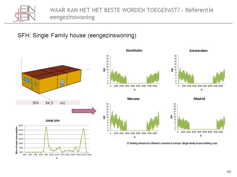43 WAAR KAN HET HET BESTE WORDEN TOEGEPAST? – Referentie eengezinswoning SFH: Single Family house (eengezinswoning) SFH84,5m2