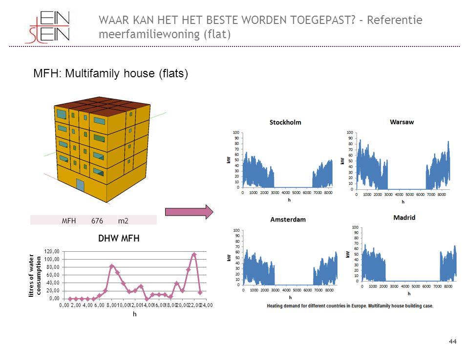 44 WAAR KAN HET HET BESTE WORDEN TOEGEPAST? – Referentie meerfamiliewoning (flat) MFH: Multifamily house (flats) MFH676m2