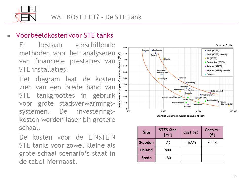 WAT KOST HET? – De STE tank Voorbeeldkosten voor STE tanks Er bestaan verschillende methoden voor het analyseren van financiele prestaties van STE ins