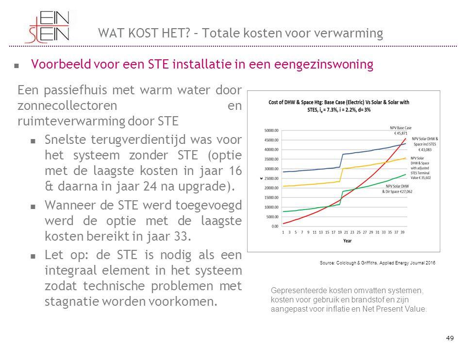 Een passiefhuis met warm water door zonnecollectoren en ruimteverwarming door STE Snelste terugverdientijd was voor het systeem zonder STE (optie met de laagste kosten in jaar 16 & daarna in jaar 24 na upgrade).