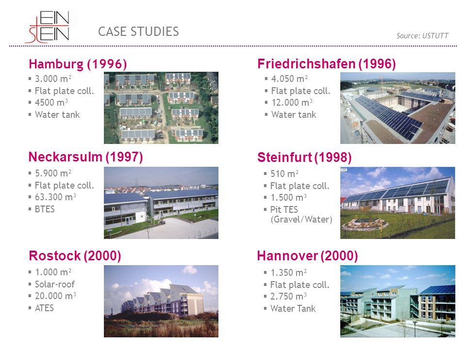  3.000 m²  Flat plate coll.  4500 m³  Water tank Hamburg (1996) Friedrichshafen (1996) Neckarsulm (1997) Steinfurt (1998) Rostock (2000) Hannover
