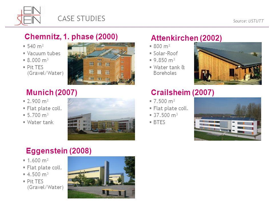 Chemnitz, 1. phase (2000) Munich (2007) Eggenstein (2008) Attenkirchen (2002) Crailsheim (2007)  540 m²  Vacuum tubes  8.000 m³  Pit TES (Gravel/W