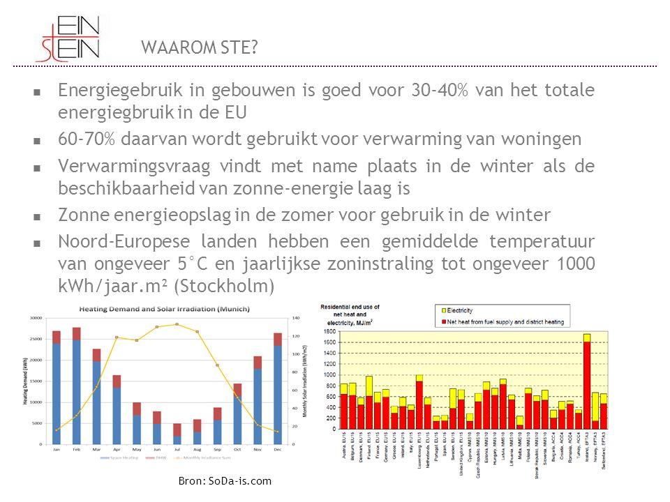 WAAROM STE? Energiegebruik in gebouwen is goed voor 30-40% van het totale energiegbruik in de EU 60-70% daarvan wordt gebruikt voor verwarming van won