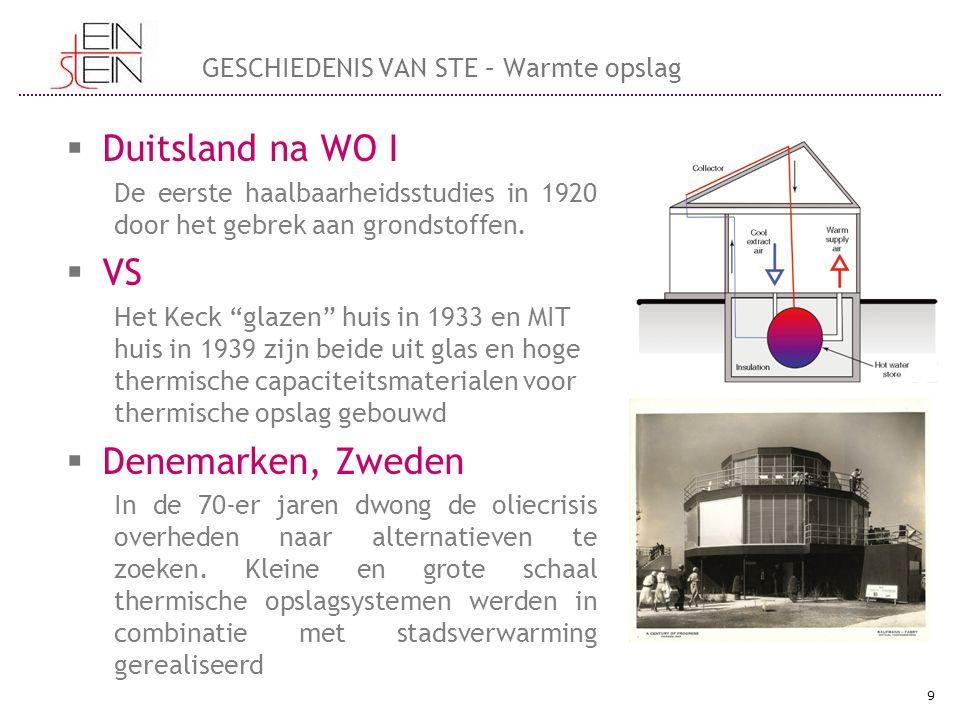  Duitsland na WO I De eerste haalbaarheidsstudies in 1920 door het gebrek aan grondstoffen.