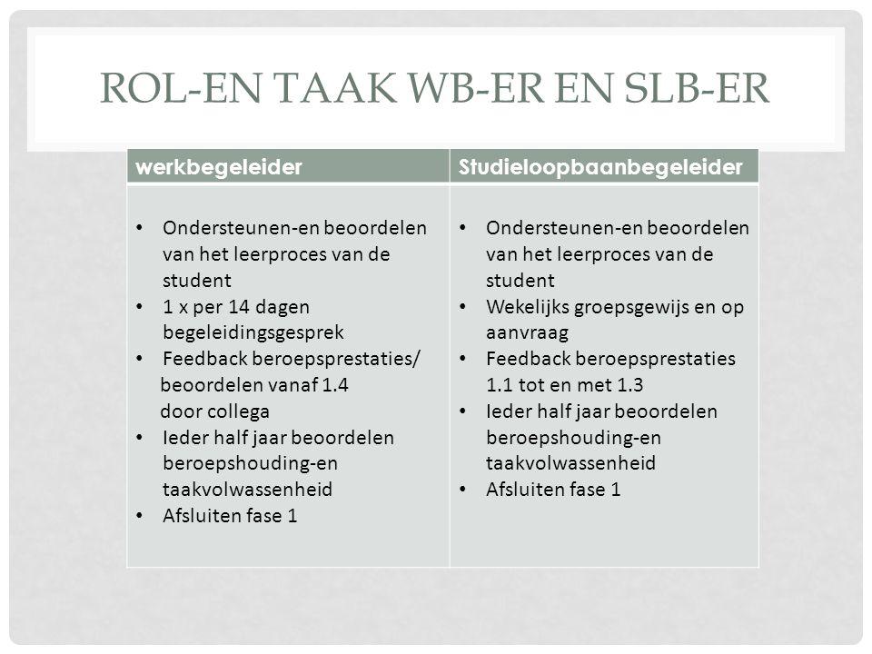ROL-EN TAAK WB-ER EN SLB-ER werkbegeleiderStudieloopbaanbegeleider Ondersteunen-en beoordelen van het leerproces van de student 1 x per 14 dagen begel