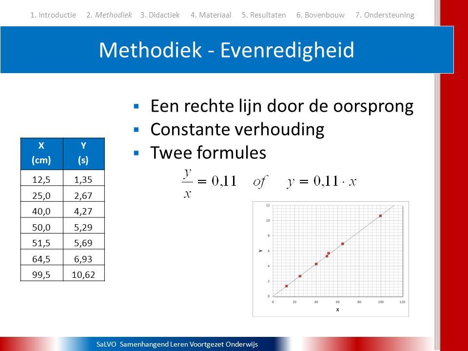 SaLVO Samenhangend Leren Voortgezet Onderwijs Methodiek - Evenredigheid 1. Introductie 2. Methodiek3. Didactiek 4. Materiaal 5. Resultaten 6. Bovenbou