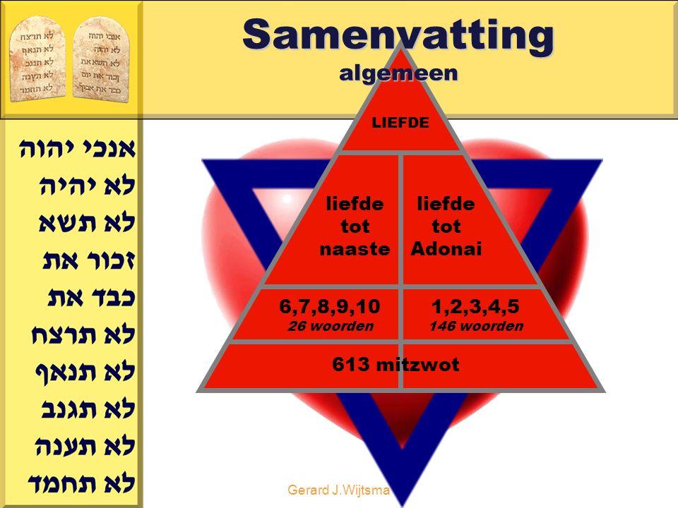 Gerard J.Wijtsma LIEFDE liefde tot naaste liefde tot Adonai 6,7,8,9,10 26 woorden 613 mitzwot 1,2,3,4,5 146 woorden Samenvatting algemeen