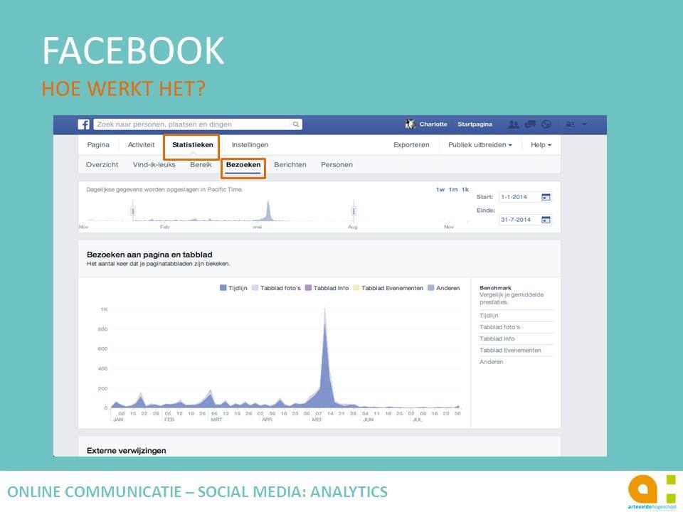 FACEBOOK HOE WERKT HET? 106 ONLINE COMMUNICATIE – SOCIAL MEDIA: ANALYTICS