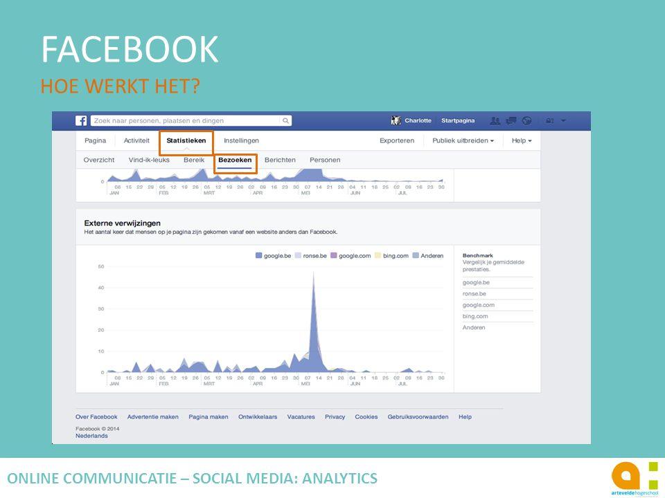 FACEBOOK HOE WERKT HET? 107 ONLINE COMMUNICATIE – SOCIAL MEDIA: ANALYTICS