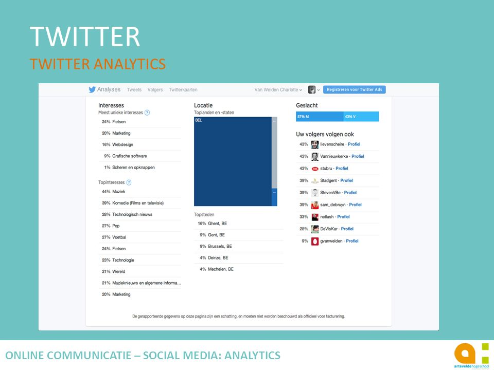 TWITTER TWITTER ANALYTICS 120 ONLINE COMMUNICATIE – SOCIAL MEDIA: ANALYTICS