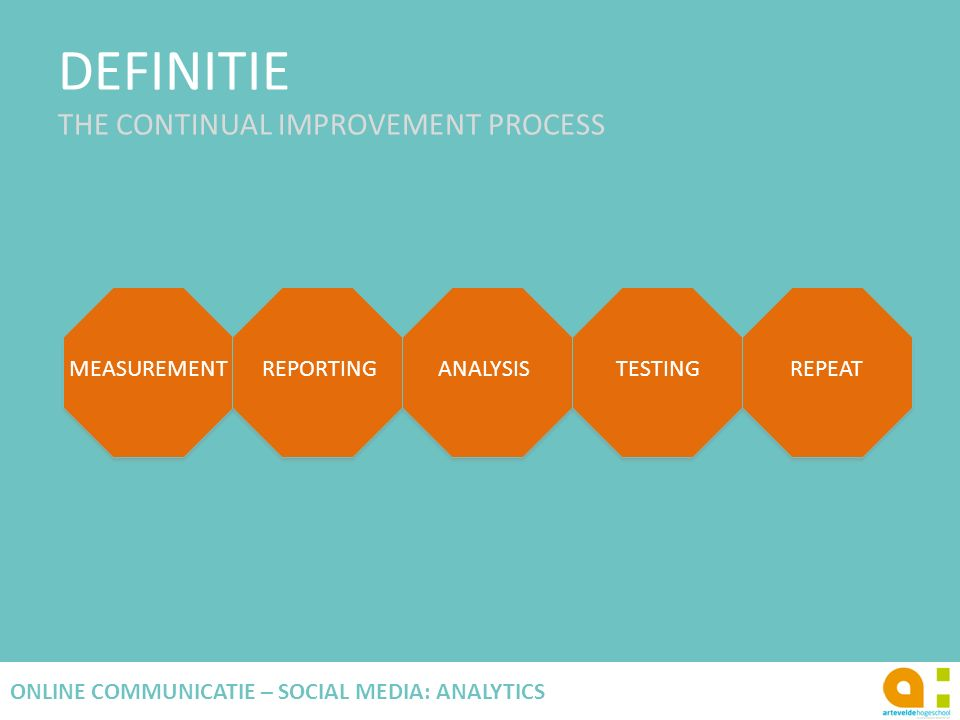 DEFINITIE THE CONTINUAL IMPROVEMENT PROCESS 21 ONLINE COMMUNICATIE – SOCIAL MEDIA: ANALYTICS MEASUREMENTREPORTINGANALYSISTESTINGREPEAT