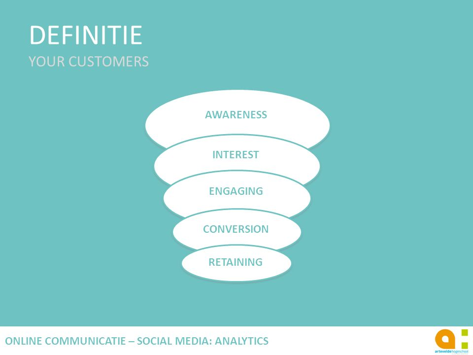 DEFINITIE YOUR CUSTOMERS 6 ONLINE COMMUNICATIE – SOCIAL MEDIA: ANALYTICS AWARENESS INTEREST ENGAGING CONVERSION RETAINING