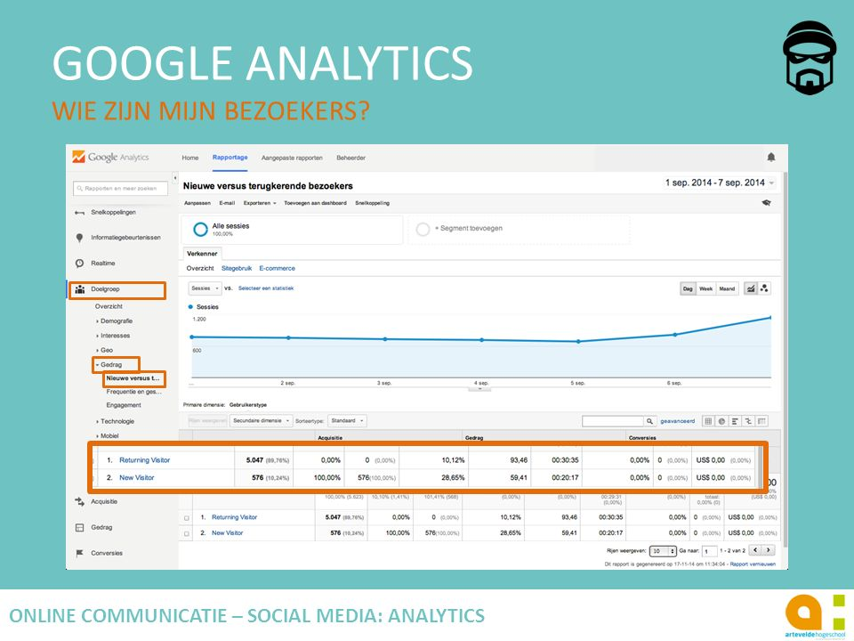 GOOGLE ANALYTICS WIE ZIJN MIJN BEZOEKERS? 69 ONLINE COMMUNICATIE – SOCIAL MEDIA: ANALYTICS
