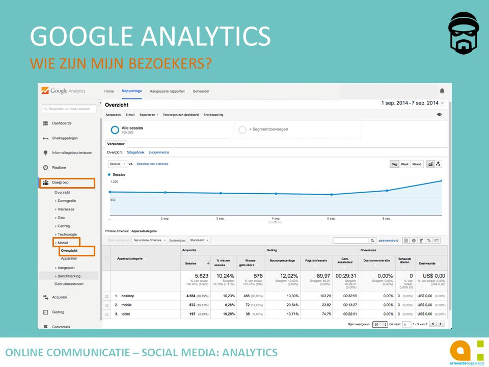 GOOGLE ANALYTICS WIE ZIJN MIJN BEZOEKERS? 72 ONLINE COMMUNICATIE – SOCIAL MEDIA: ANALYTICS