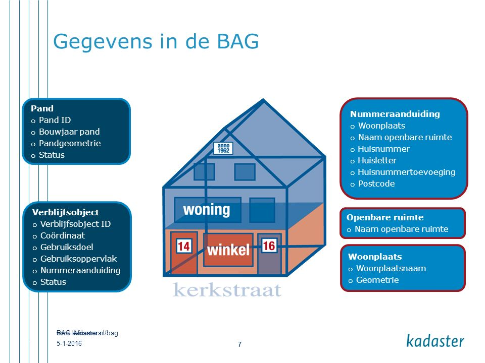 www.kadaster.nl/bag 7 5-1-2016 BAG Afnemers 7 Gegevens in de BAG 7 Verblijfsobject o Verblijfsobject ID o Coördinaat o Gebruiksdoel o Gebruiksoppervla