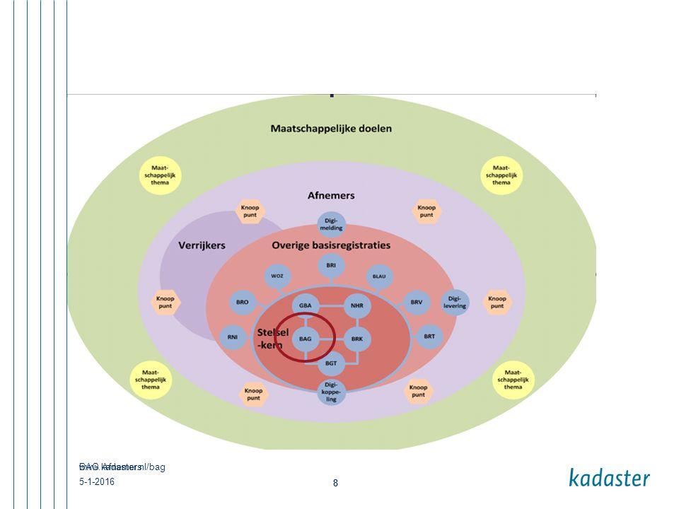 www.kadaster.nl/bag 9 Gebruik BAG  analyse, beleid en trends analyse, beleid en trends  veiligheid en zorg veiligheid en zorg  adresverrijking en -validatie adresverrijking en -validatie  route en navigatie route en navigatie  technische koppelingen technische koppelingen  duurzaamheid en milieu duurzaamheid en milieu