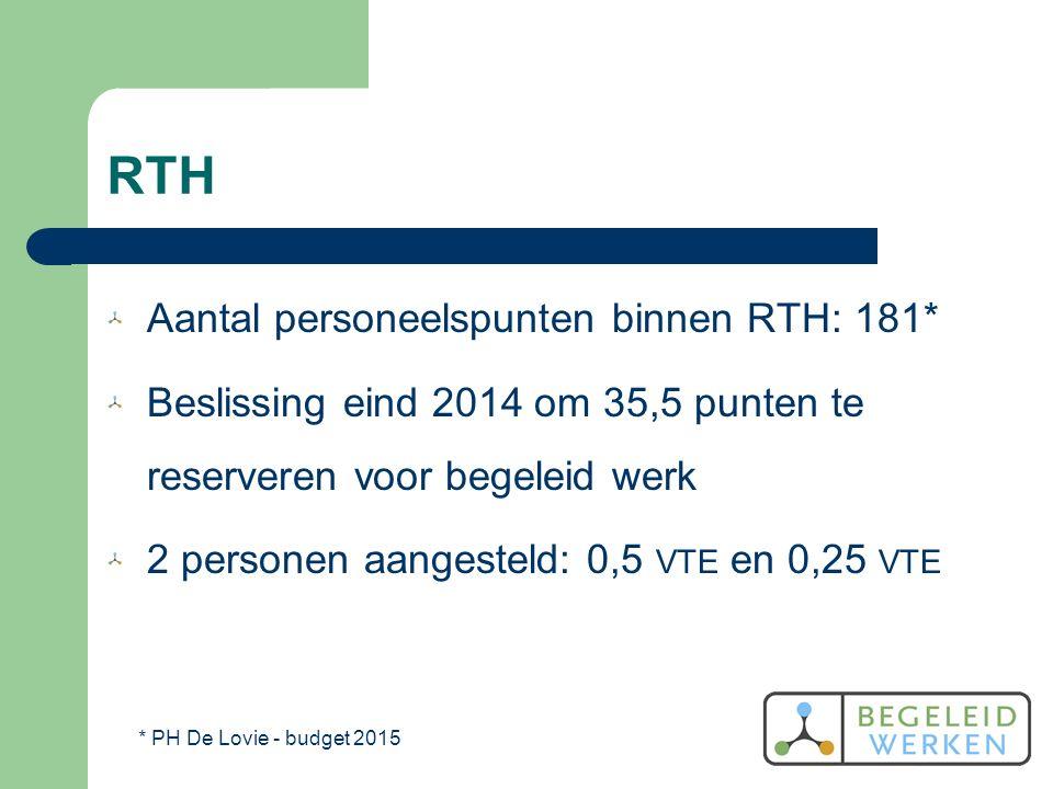 RTH Aantal personeelspunten binnen RTH: 181* Beslissing eind 2014 om 35,5 punten te reserveren voor begeleid werk 2 personen aangesteld: 0,5 VTE en 0,25 VTE * PH De Lovie - budget 2015