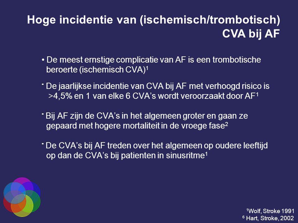 De meest ernstige complicatie van AF is een trombotische beroerte (ischemisch CVA) 1 De jaarlijkse incidentie van CVA bij AF met verhoogd risico is >4,5% en 1 van elke 6 CVA's wordt veroorzaakt door AF 1 Bij AF zijn de CVA's in het algemeen groter en gaan ze gepaard met hogere mortaliteit in de vroege fase 2 De CVA's bij AF treden over het algemeen op oudere leeftijd op dan de CVA's bij patienten in sinusritme 1 Hoge incidentie van (ischemisch/trombotisch) CVA bij AF 1 Wolf, Stroke 1991 6 Hart, Stroke, 2002