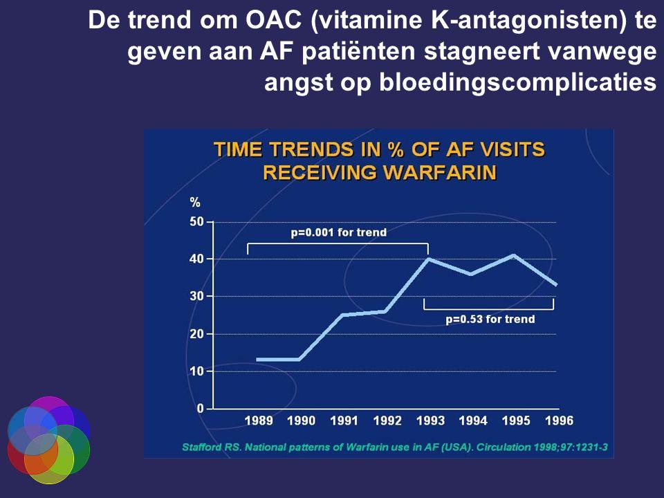 De trend om OAC (vitamine K-antagonisten) te geven aan AF patiënten stagneert vanwege angst op bloedingscomplicaties