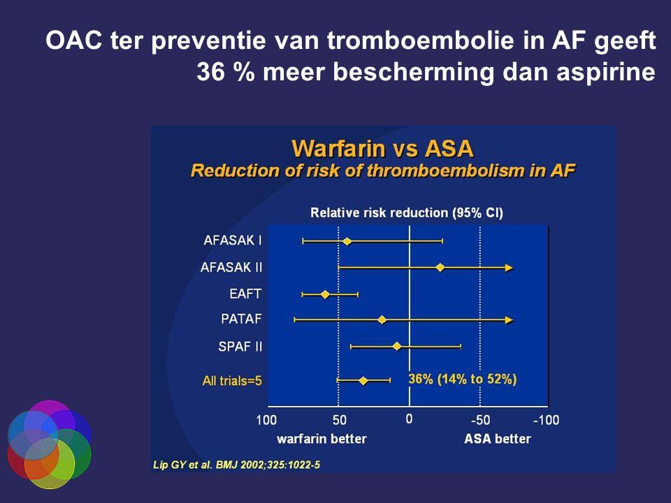 OAC ter preventie van tromboembolie in AF geeft 36 % meer bescherming dan aspirine