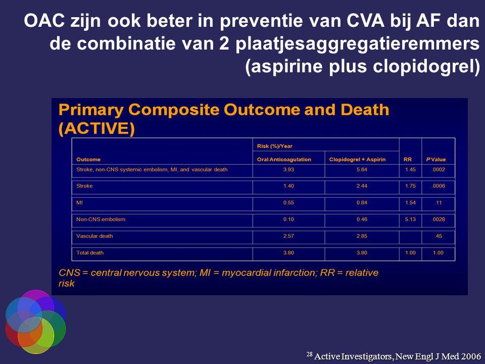 OAC zijn ook beter in preventie van CVA bij AF dan de combinatie van 2 plaatjesaggregatieremmers (aspirine plus clopidogrel) 28 Active Investigators, New Engl J Med 2006