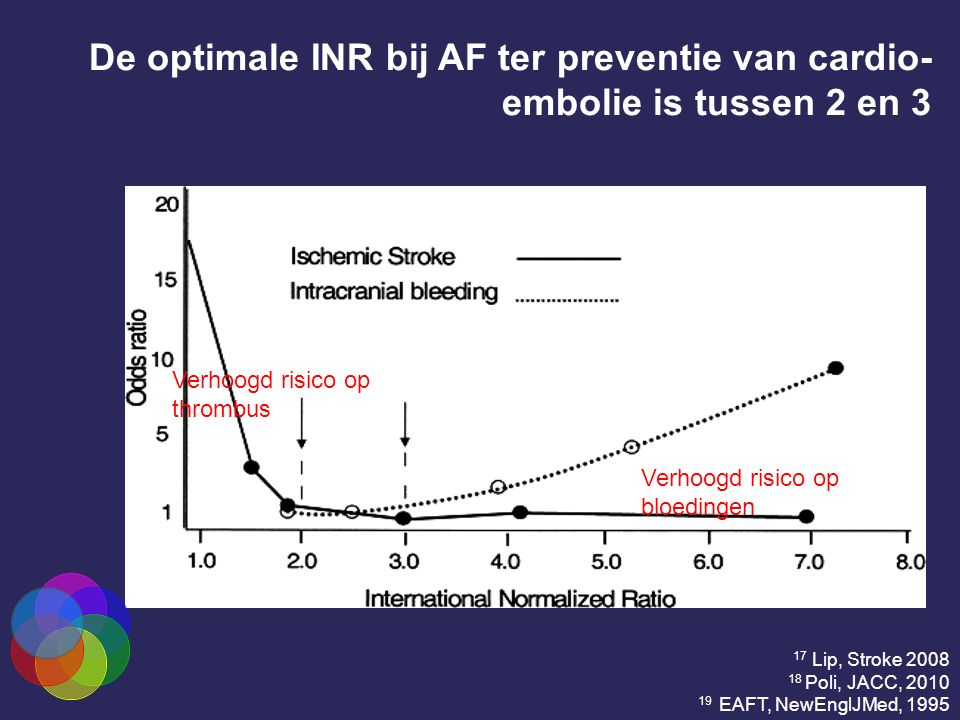 De optimale INR bij AF ter preventie van cardio- embolie is tussen 2 en 3 17 Lip, Stroke 2008 18 Poli, JACC, 2010 19 EAFT, NewEnglJMed, 1995 Verhoogd
