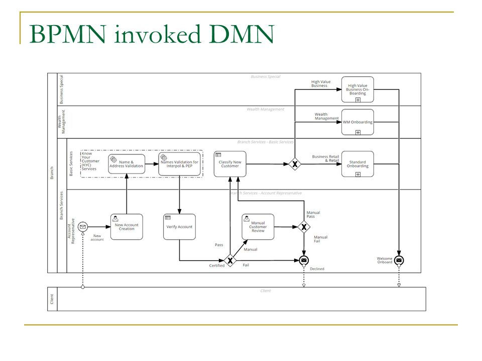 BPMN invoked DMN